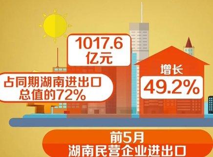 前5月湖南进出口增速全国第二