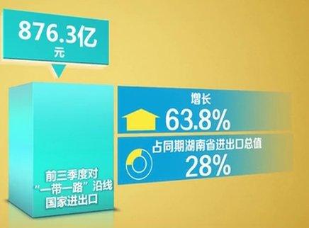 前三季度湖南进出口增长超五成
