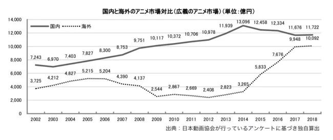 日本动画产业报告