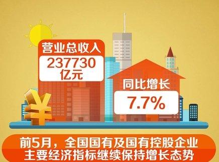 1至5月国企利润同比增长8.7%