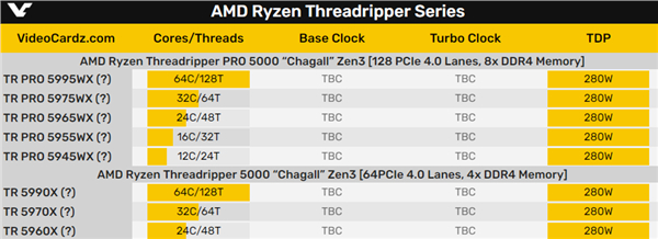 AMD连牙膏都懒得挤了!Zen3 64核终极版又双叒叕跳票