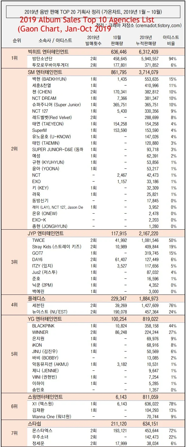 YG第三季度大亏30亿韩元,粉丝大呼活该并不希望BIGBANG续约!插图3