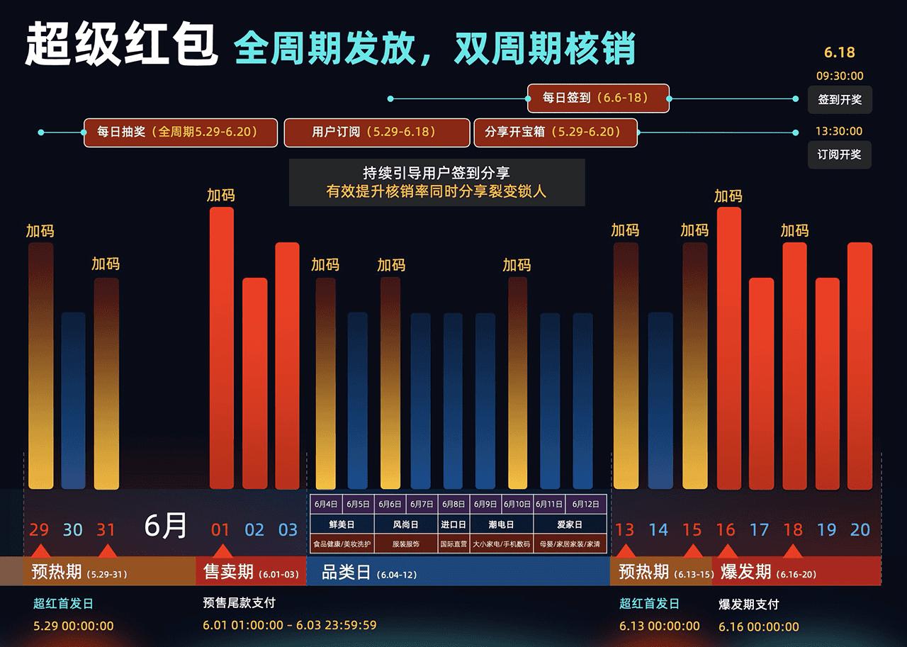 2020年天猫618超级红包开抢:最高618元,每日3次插图(1)