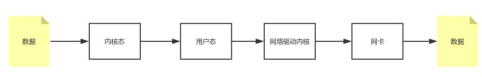 文件操作和网络操作