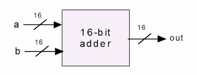 Addition of two 16-bit integers