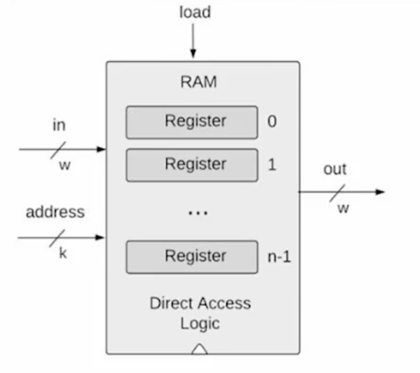 RAM Unit
