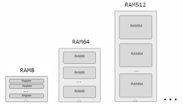 RAM8, RAM64, RAM512, ...