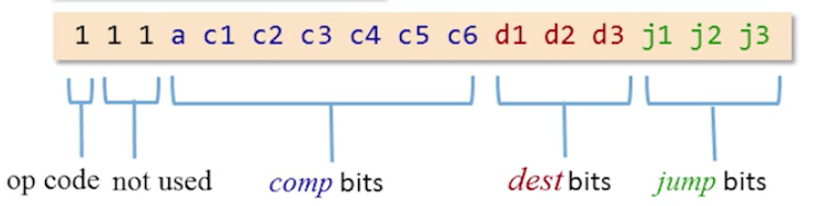 Binary Syntax of the C-instruction