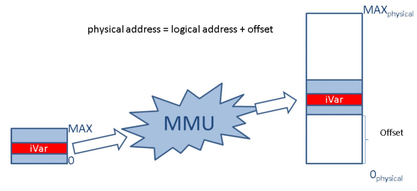 MMU/Address Translation