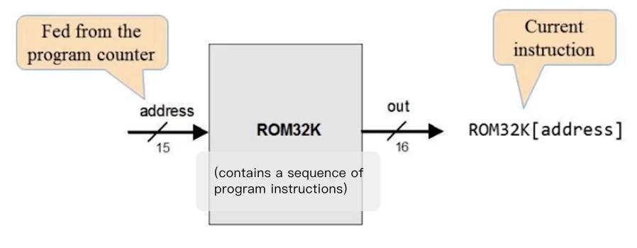 ROM32K