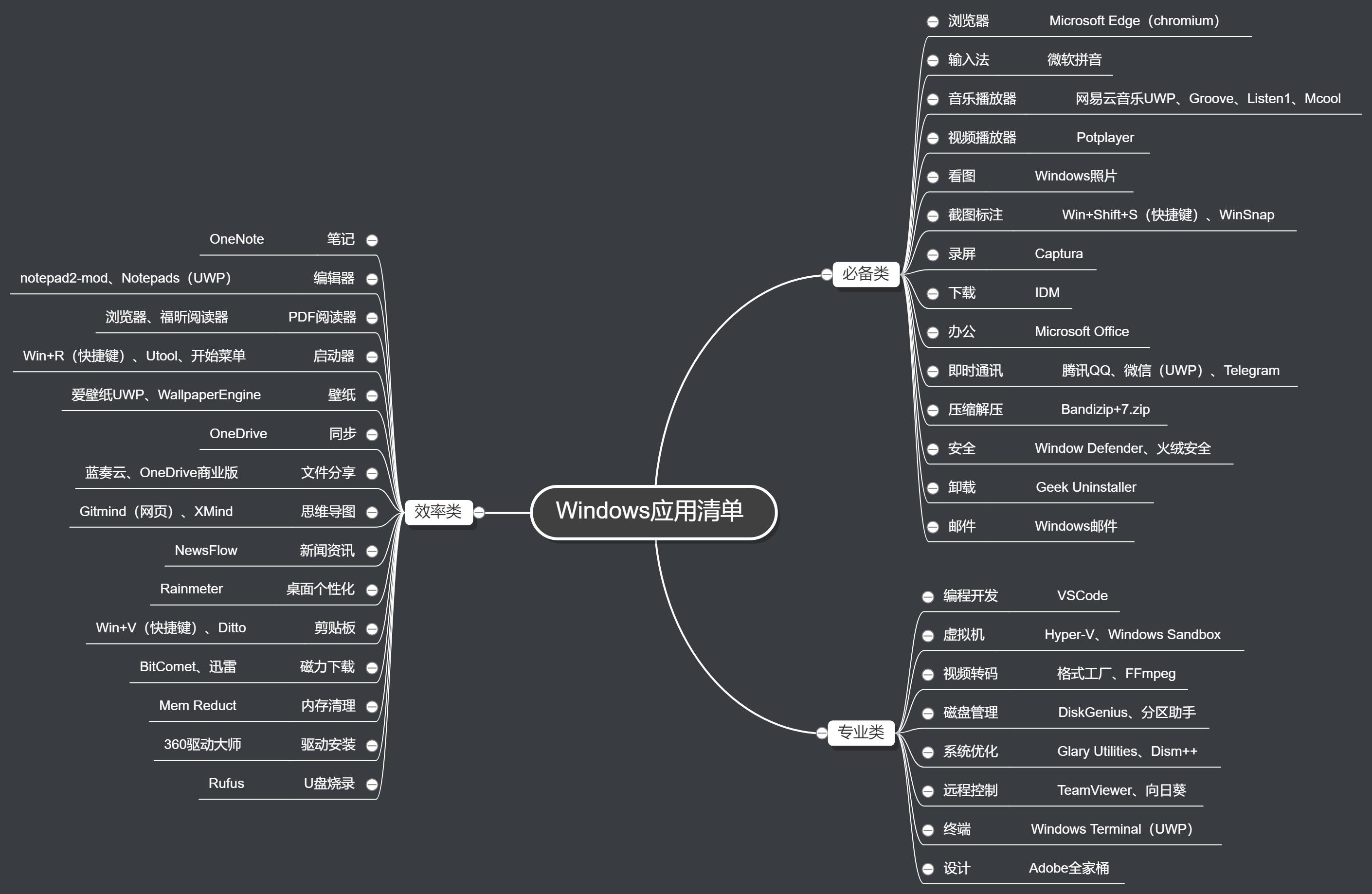 Dream Maker 2020年度应用清单导图