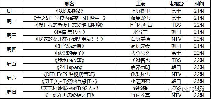 冬季日剧最全排行榜