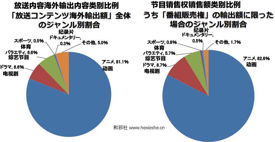海外输出 电视节目 日本动画 总务省