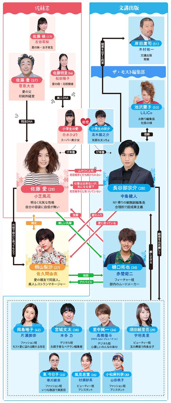 由中岛健人、小芝风花主演的超弱势又不擅长恋爱剧的火9《她很漂亮》正面挑战TBS火10 (6)
