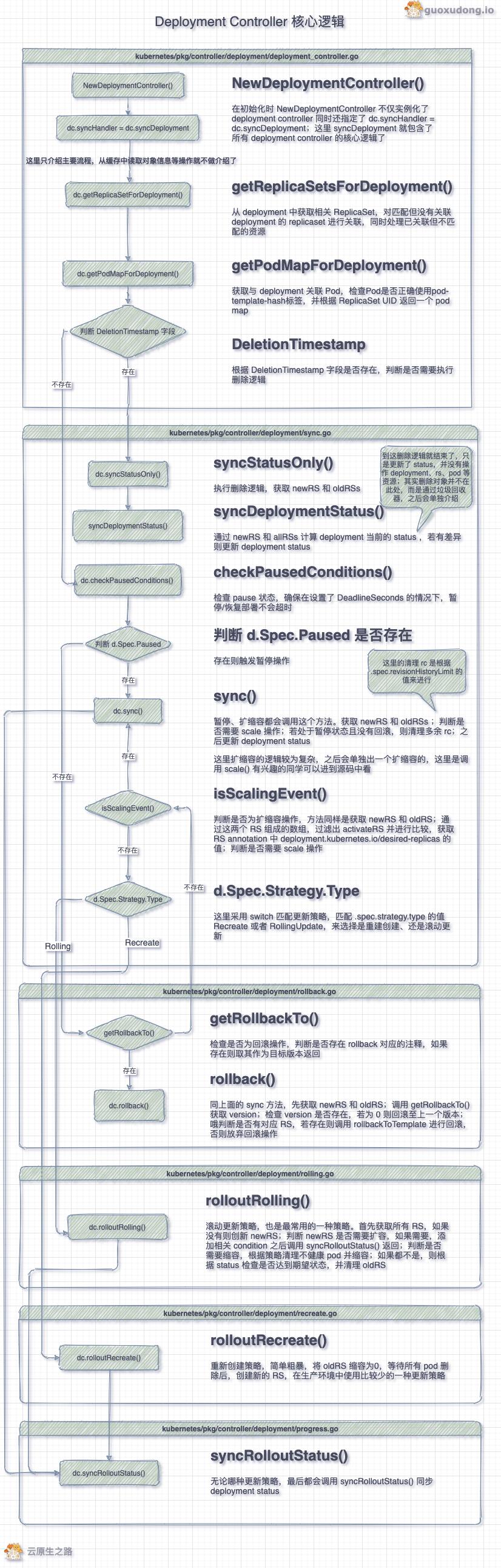 deployment-controller-核心逻辑