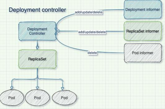 deployment-controller