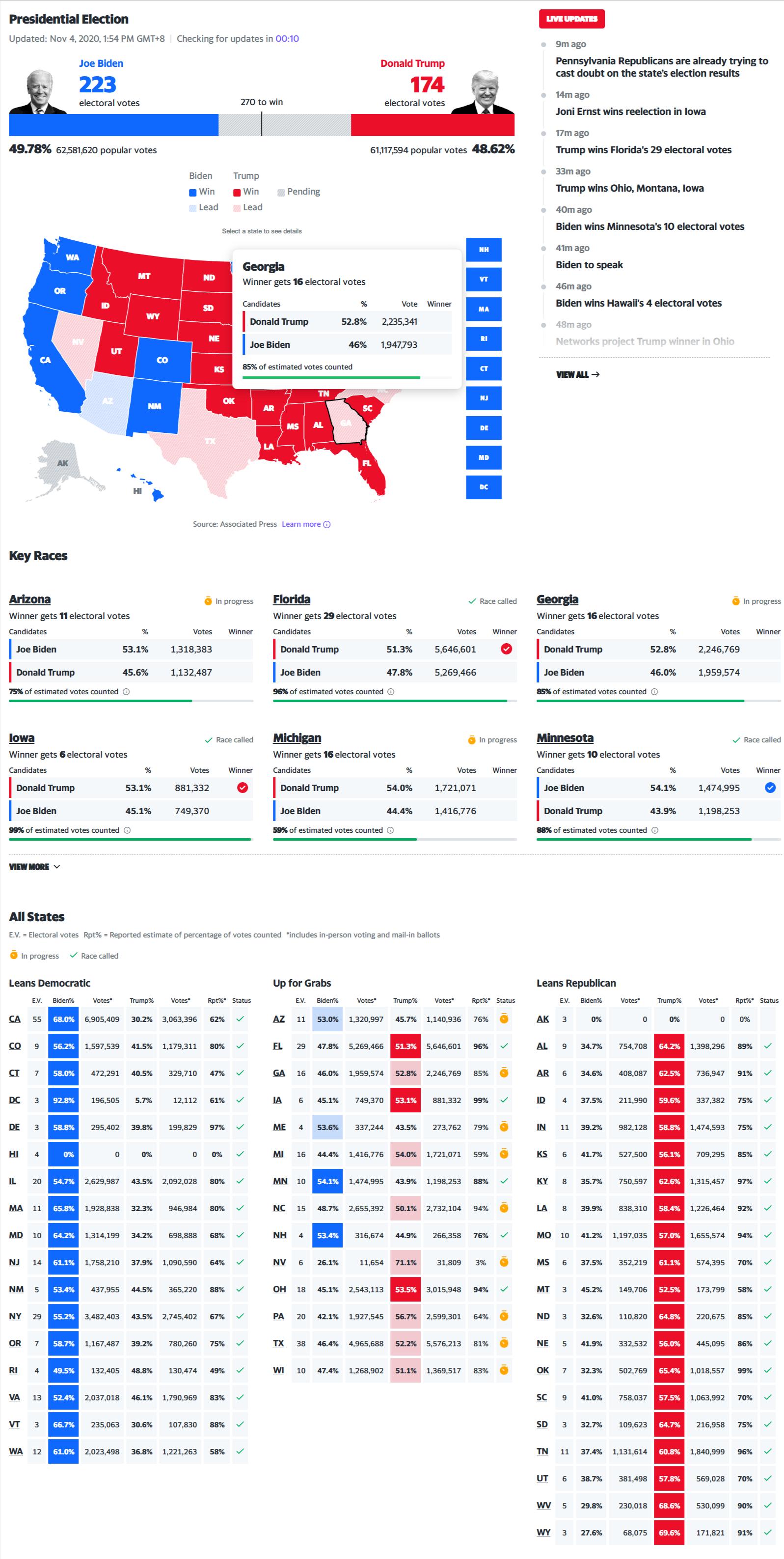 2020 年美国总统选举实时计票 热门事件 第3张