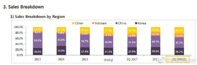 读了几份很有意思韩国公司财报,发现这两年韩国消费品在中国的日子很不好过
