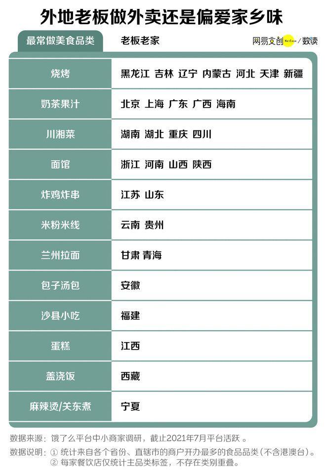 中国最会做外卖的省,它排第一